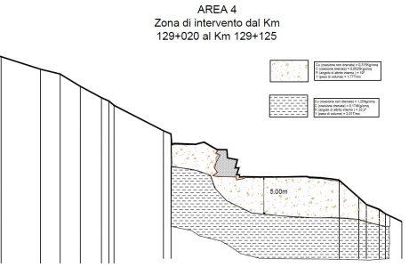 modello geotecnico