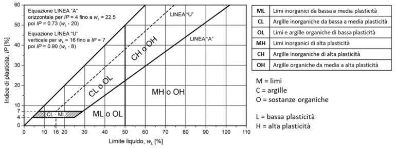 Sistema di classificazione proposto da Casagrande (Norme ASTM) limiti