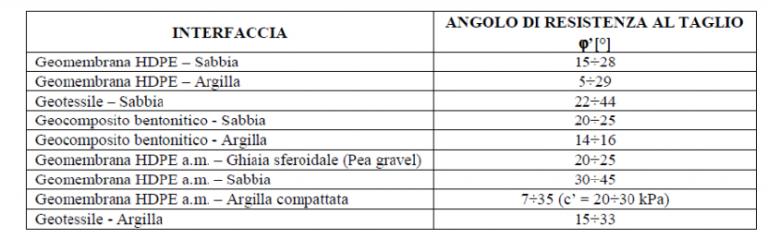 tabella delta 1 capping