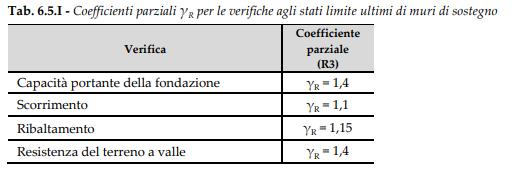 tabella gamma r capping