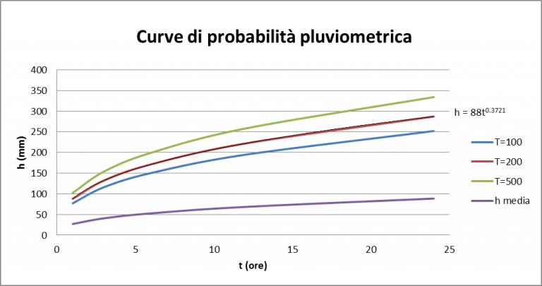 esempio di curve di probabilità pluv